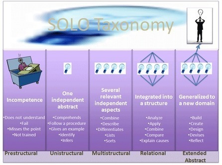 Bloom's Taxonomy of Learning Domains | Aprendizagem de Adultos | Scoop.it