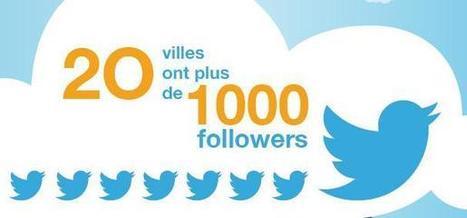 Les villes qui tweetent. Et alors ? | Marketing & Innovation to create the future | Scoop.it