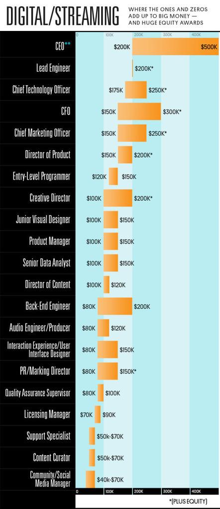 Les salaires du streaming musical en infographie - MyBandNews | Politique salariale et motivation | Scoop.it