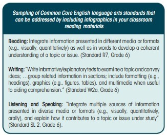 Visualizing Text: The New Literacy of Infographics | Orton-Gillingham, Dyslexia | Scoop.it