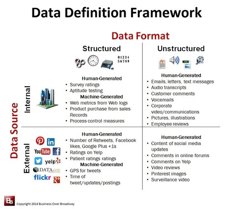 The What and Where of Big Data: A Data Definition Framework | CustomerThink | Big data, health and biomedicine | Scoop.it