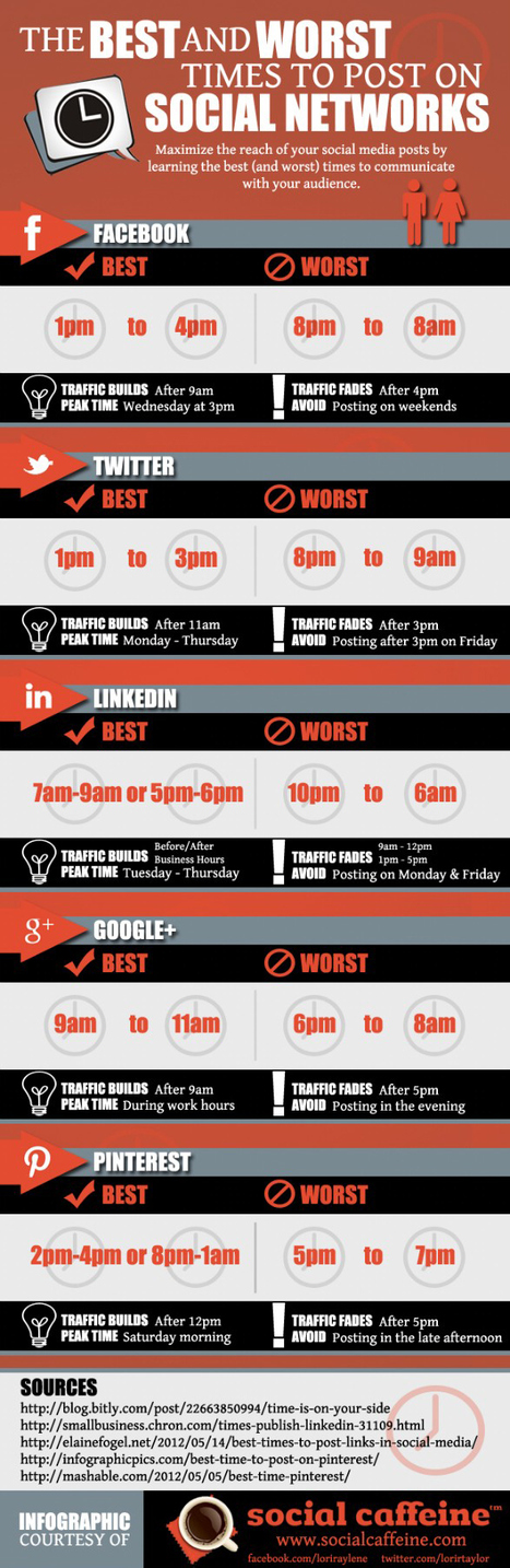 Best Times to Post on Social Media [INFOGRAPHIC] | visualizing social media | Scoop.it