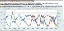 Climate myths: Global warming is down to the Sun, not humans - environment - 16 May 2007 - New Scientist | Climate | Scoop.it