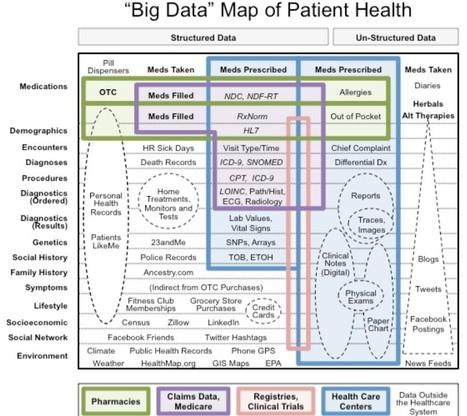 Big Data en santé : données concernées, usages, entrepôt bio-hétérogènes et outils d'exploitation | Management et Innovation | Scoop.it