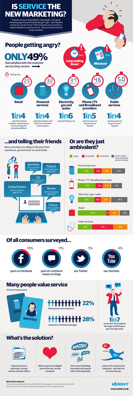 32% will share customer service experiences via social media and blogs | Blogging with experts | Scoop.it
