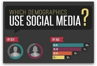 Infographic: The demographics of social media users | Educational Use of Social Media | Scoop.it