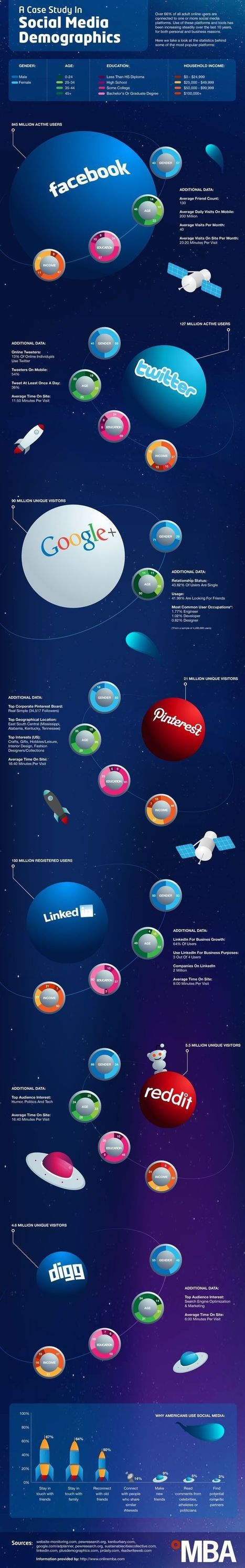 A Case Study in Social Media Demographics: Infographic | Social Media and the Future of Education | Scoop.it