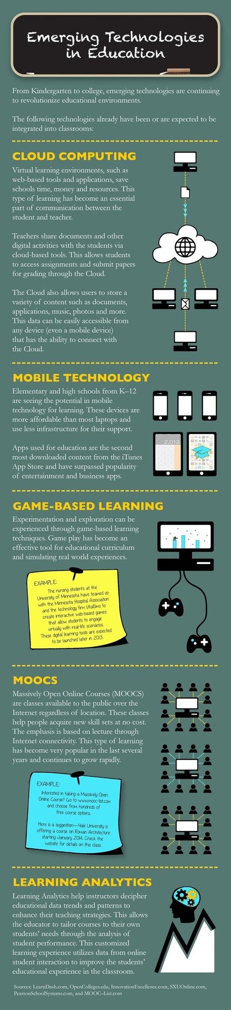 TΟΠ 5 Αναδυόμενων Τεχνολογιών στην Εκπαίδευση | soundsInteresting | Scoop.it