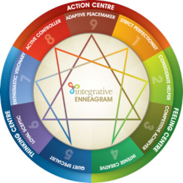 "The Enneagram and Motivation | by Lucille Greeff | ""employee engagement enhancement"" 