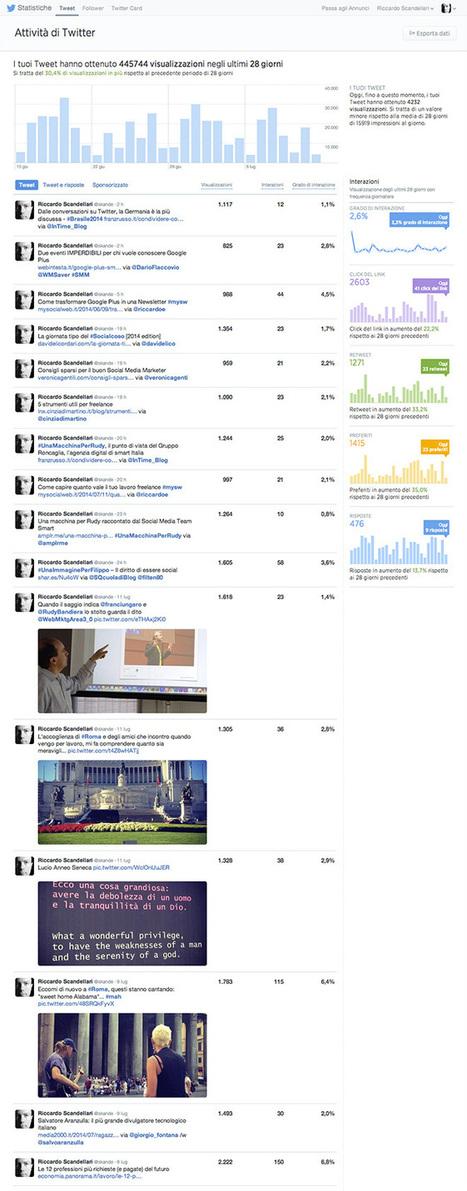 Twitter attiva gli analytics per tutti | Twitter addicted | Scoop.it