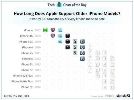 Here's when your iPhone will become obsolete | Is the iPad a revolution? | Scoop.it