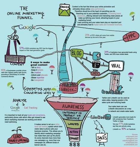 This infographic shows the right way to build a brand online   Justin Bruce Marketing   Scoop.it