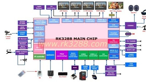 Rockchip RK3288 Specifications Released | Embedded Electronic | Scoop.it