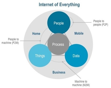 Cisco Blog » Blog Archive » How the Internet of Everything Will Change the World…for the Better #IoE [Infographic] | Open Source Hardware News | Scoop.it