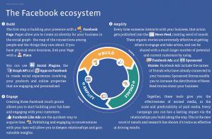 Le marketing selon Facebook   Presse-citron   Time to Learn   Scoop.it