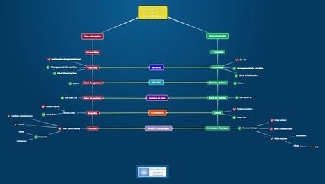 Mindomo pour l'entreprise : comment analyser la concurrence | Management des Organisations | Scoop.it
