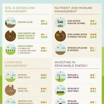 What is Low Carbon Farming? | Visual.ly | Global Evolution: Will we be in time? | Scoop.it