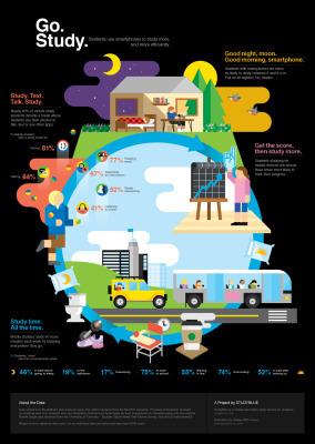 Los estudiantes que usan smartphones tienen mejores resultados #infografia #infographic#education | Edteach | Scoop.it