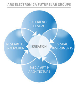 ARS Electronica | FutureLab | Cabinet de curiosités numériques | Scoop.it