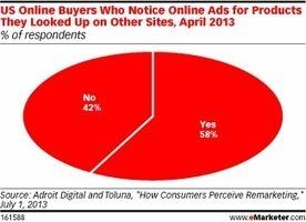 Online Buyers Notice Retargeted Ads | Scott's Linkorama | Scoop.it