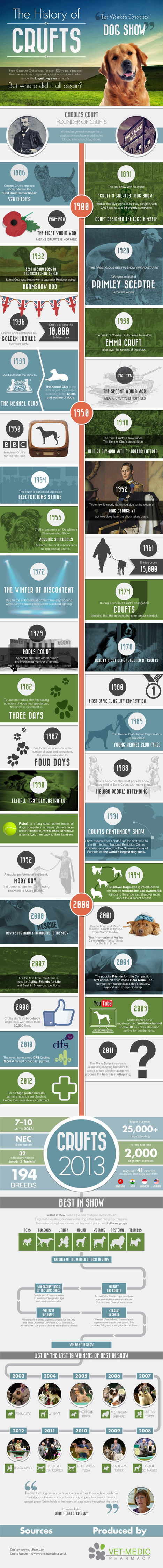 A History of Crufts | Vet Medic Pharmacy [INFOGRAPHIC] | EPIC Infographic | Scoop.it