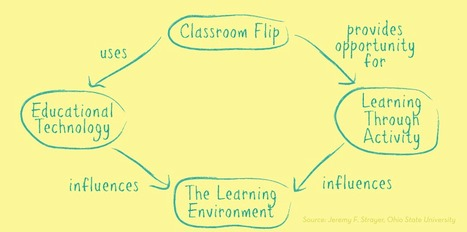 The Flipped Classroom: Turning the Traditional Classroom on its Head | Robinson Staff Resources | Scoop.it