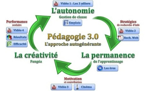 Une nouvelle méthode d'enseignement : la pédagogie 3.0 - Sydologie | pedagogie, TICE handicap, FLE, EFL | Scoop.it