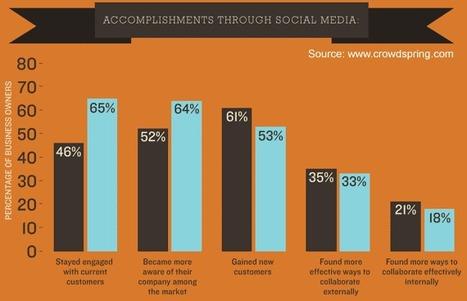 60 Social Media Marketing Tips for Business   Social Media Marketing Strategies   Scoop.it