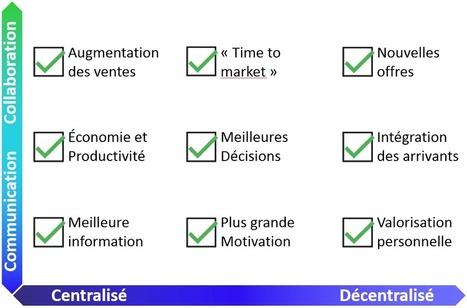 Conduite du changement, étape 1/8 : créez un sentiment d'urgence   Planète Projets : Gestion de projet - Travail collaboratif - Conduite du changement   Scoop.it