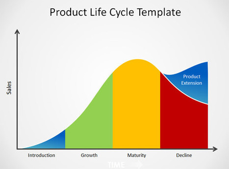 Free product life cycle powerpoint template p free product life cycle powerpoint template powerpoint presentation toneelgroepblik