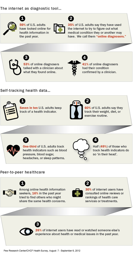 The Internet and Health | Pew Research Center's Internet & American Life Project | SHEPHERD Health Care Update | Scoop.it