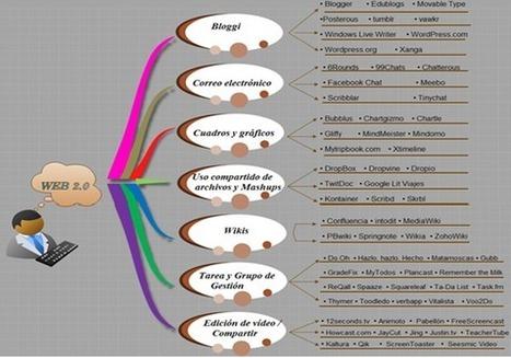 Herramientas Web 2.0 necesarias para el aprendizaje colaborativo en la educación en línea | RECURSOS EDUCATIVOS | Scoop.it