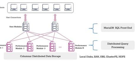 MariaDB prend désormais en charge les analyses Big Data, la première version de son moteur dédié ColumnStore est disponible en téléchargement | MYSQL | Scoop.it