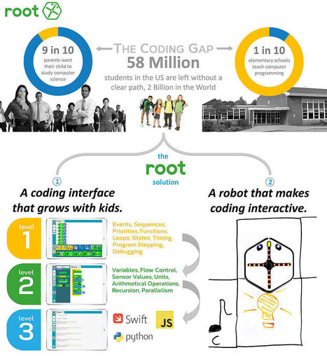 Root | The robot that brings code to life | FixTheGap | 21st Century Information Fluency | Scoop.it