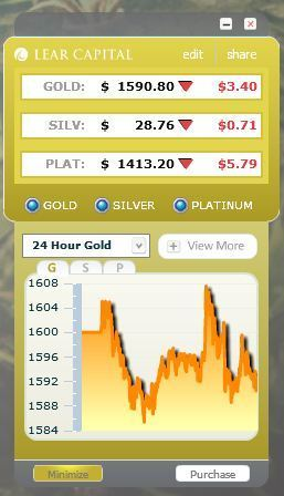 Spot Gold at $1,591.80. Tracking with free desktop widget in real time. | Gold and What Moves it. | Scoop.it