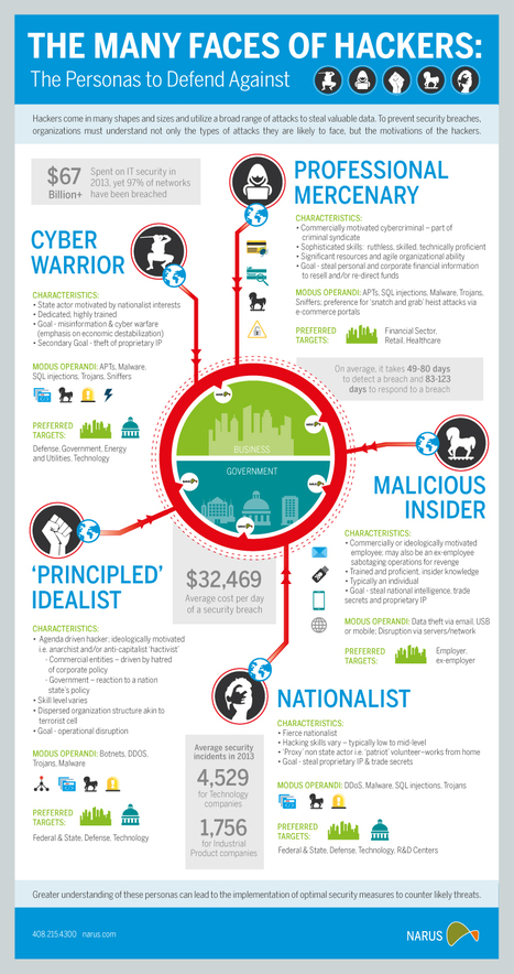 Infographic: The Many Faces of Today's Hackers | Cyber Security | Linking Literacy & Learning: Research, Reflection, and Practice | Scoop.it