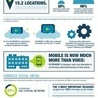 Interesting links about ICT trends