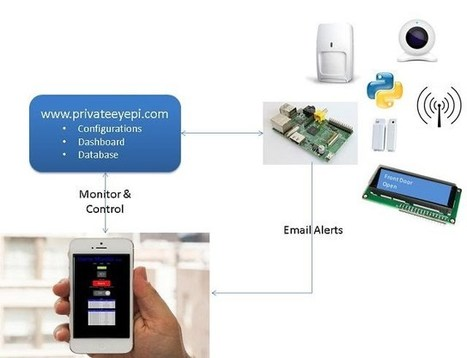PrivateEyePi Project | Raspberry Pi | Scoop.it