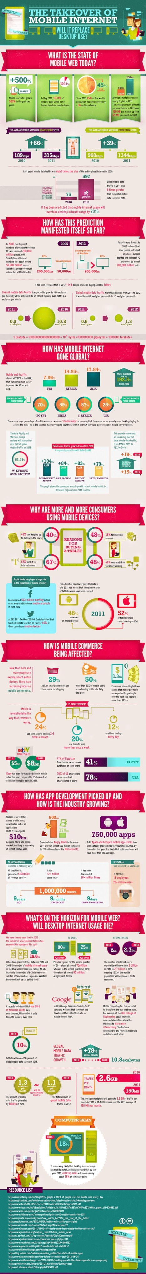 Will mobile internet replace desktop? [infographic] | New Media and Technology | Scoop.it