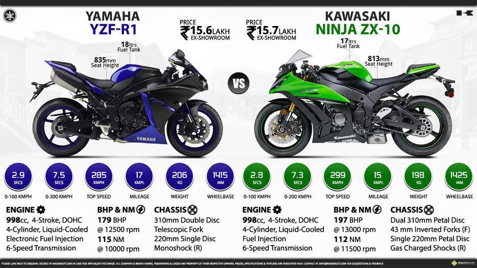 Yamaha Yzf R1 Vs Kawasaki Ninja Zx 10r Maxab