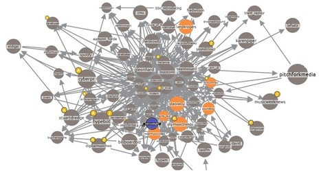 Visualising Networks: Who Influences Who in the Music Industry - Venture Harbour | Music News | Scoop.it