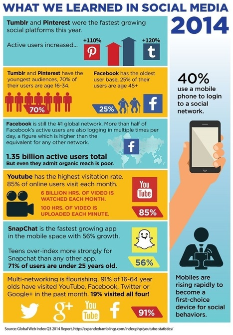 What we Learned About Social Media in 2014 #INFOGRAPHIC | MarketingHits | Scoop.it