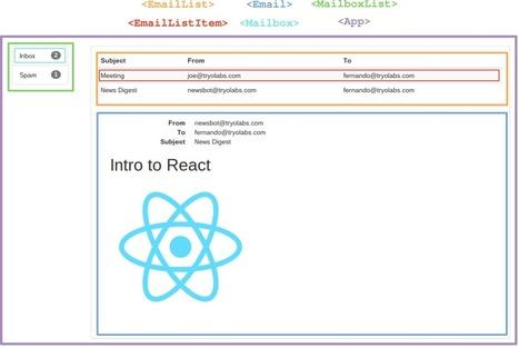 React Examples Mailbox Reactjs Scoop