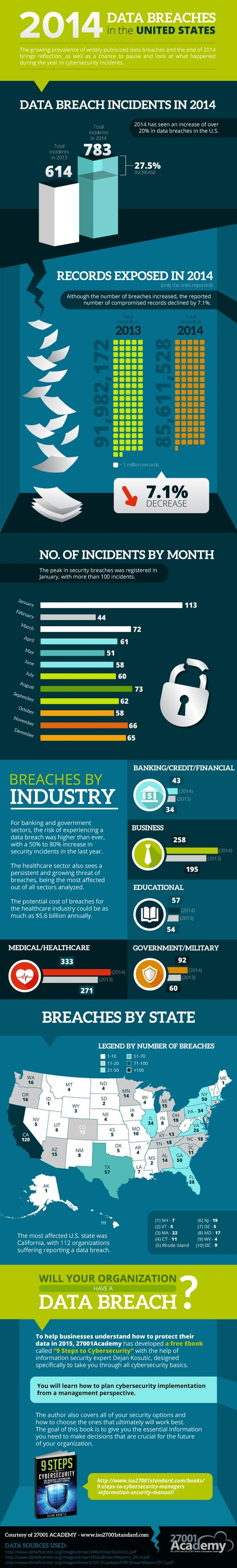 #Security: Infographic on Data Breaches in the US in 2014   #CyberSecurity   #Security #InfoSec #CyberSecurity #Sécurité #CyberSécurité #CyberDefence & #DevOps #DevSecOps   Scoop.it