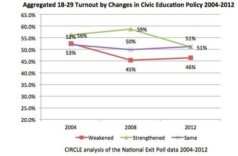 CIRCLE » Did Civic Education Laws Affect Youth Turnout in 2012?   John Dewey   Scoop.it