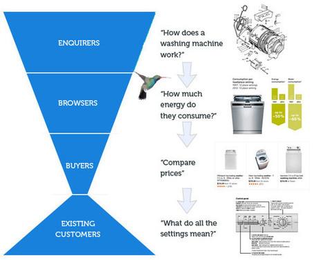 Content marketing the Google Hummingbird way   Online Marketing   Scoop.it