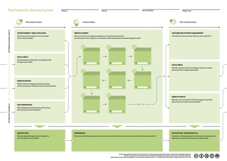 Visualizing the customer experience using customer experience journey maps | Designing Change | FastStart | Scoop.it