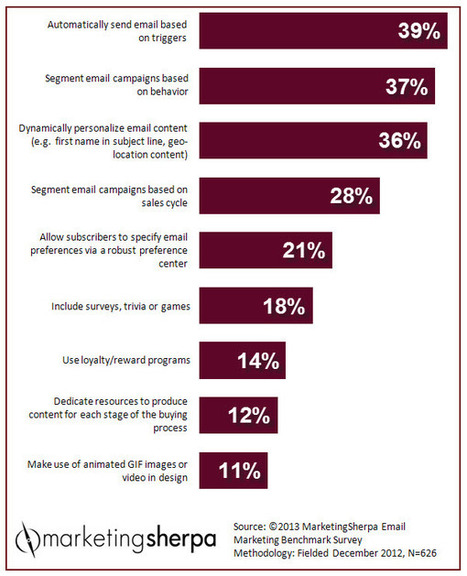 Marketing Research Chart: Tactics to improve email engagement | MarketingSherpa | IDEA | HAVAS | Scoop.it
