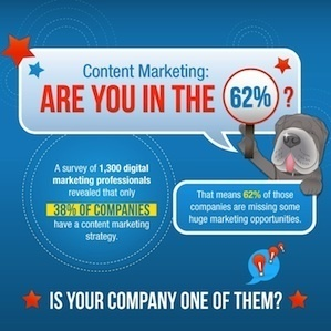 Content Marketing – Are You in the 62%? [Infographic] | Social Media Research and Analytics | Scoop.it