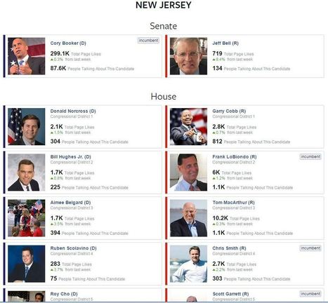 MIDTERM ELECTIONS: Facebook's Interactive Map - AllFacebook | Gouvernance web - Quelles stratégies web  ? | Scoop.it